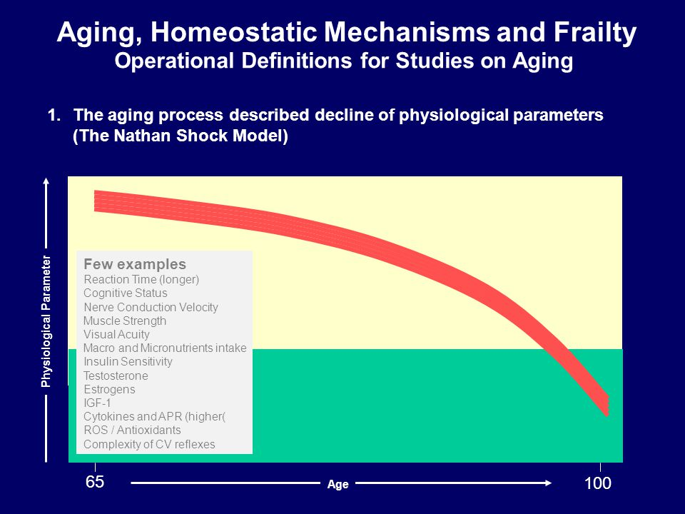 Aging, Homeostatic Mechanisms and Frailty Operational Definitions for Studies on Aging 65 100 1.The aging process described decline of physiological parameters (The Nathan Shock Model) Few examples Reaction Time (longer) Cognitive Status Nerve Conduction Velocity Muscle Strength Visual Acuity Macro and Micronutrients intake Insulin Sensitivity Testosterone Estrogens IGF-1 Cytokines and APR (higher( ROS / Antioxidants Complexity of CV reflexes Age Physiological Parameter