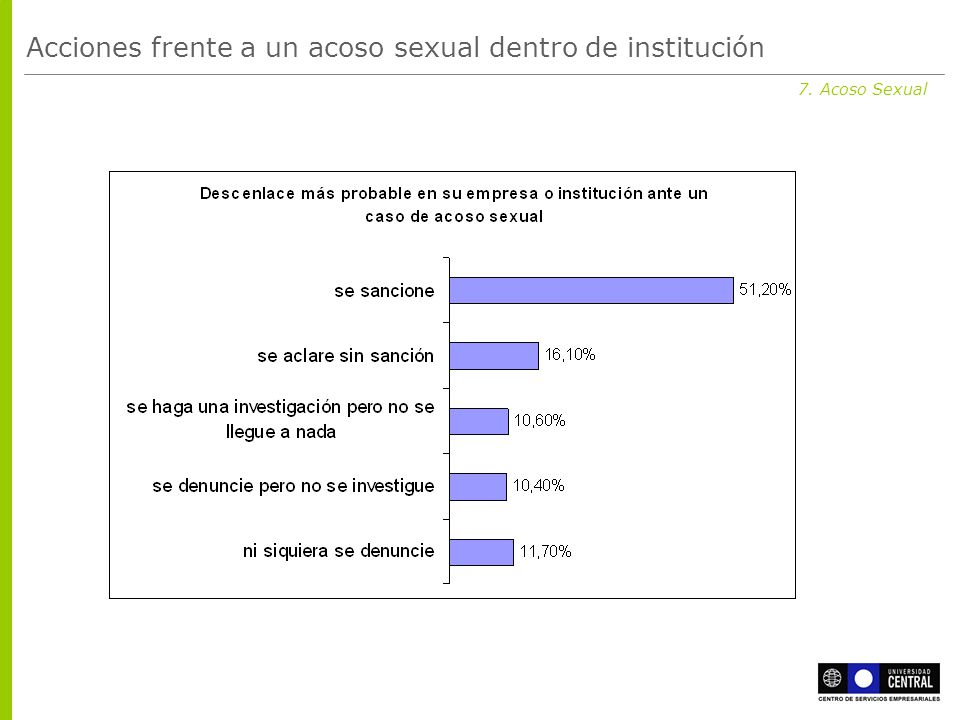 7. Acoso Sexual Acciones frente a un acoso sexual dentro de institución