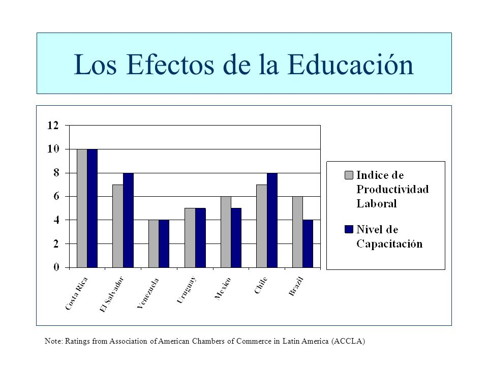 Los Efectos de la Educación Note: Ratings from Association of American Chambers of Commerce in Latin America (ACCLA)