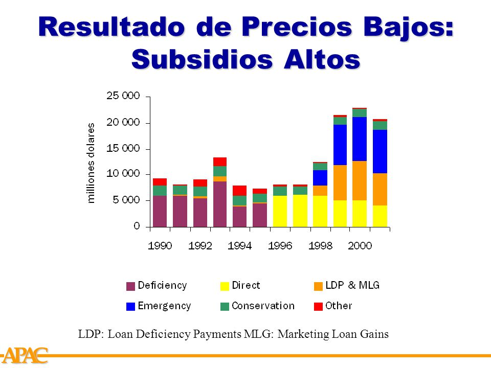APCA LDP: Loan Deficiency Payments MLG: Marketing Loan Gains Resultado de Precios Bajos: Subsidios Altos