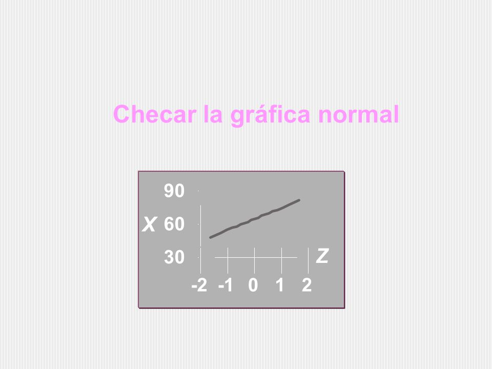 Checar la gráfica normal Z X