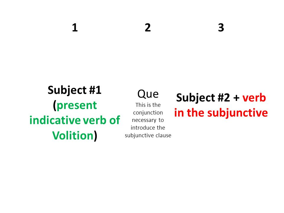 123 Subject #1 (present indicative verb of Volition) Que This is the conjunction necessary to introduce the subjunctive clause Subject #2 + verb in the subjunctive