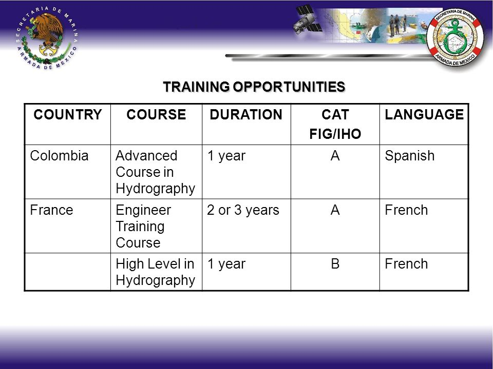 COUNTRYCOURSEDURATIONCAT FIG/IHO LANGUAGE ColombiaAdvanced Course in Hydrography 1 yearASpanish FranceEngineer Training Course 2 or 3 yearsAFrench High Level in Hydrography 1 yearBFrench TRAINING OPPORTUNITIES