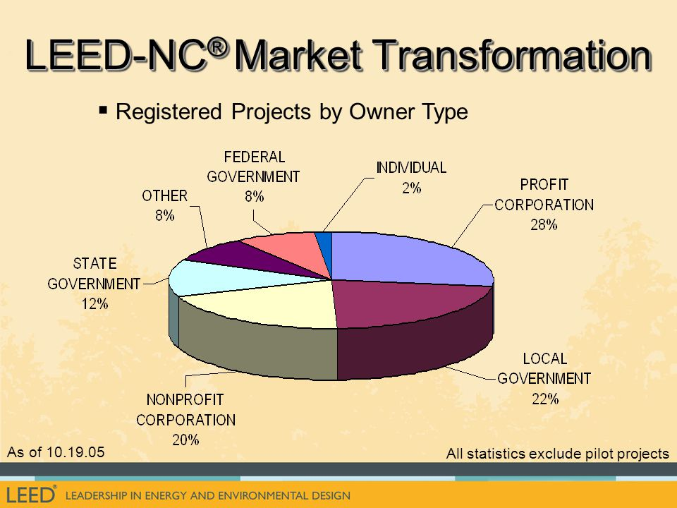   Registered Projects by Owner Type As of 10.19.05 All statistics exclude pilot projects LEED-NC ® Market Transformation
