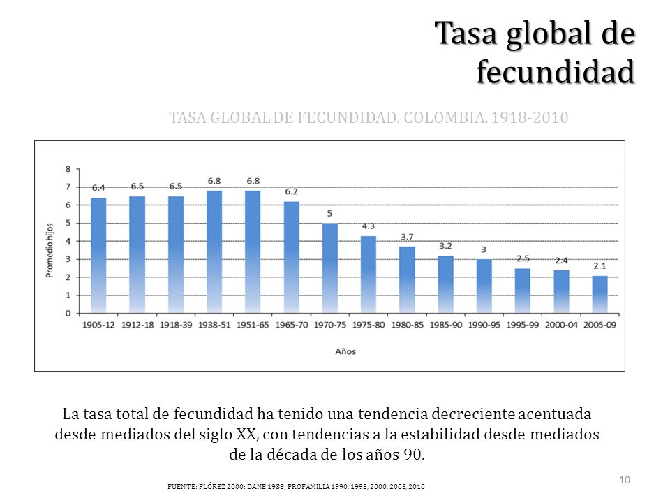 TASA GLOBAL DE FECUNDIDAD. COLOMBIA.