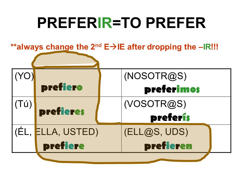 PREFERIR=TO PREFER  (ÉL, ELLA, UDS) **always change the 2 nd E  IE after dropping the –IR!!.