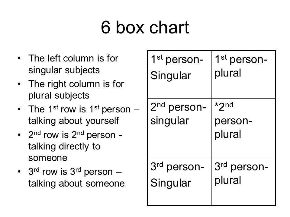 6 box chart The left column is for singular subjects The right column is for plural subjects The 1 st row is 1 st person – talking about yourself 2 nd row is 2 nd person - talking directly to someone 3 rd row is 3 rd person – talking about someone 1 st person- Singular 1 st person- plural 2 nd person- singular *2 nd person- plural 3 rd person- Singular 3 rd person- plural