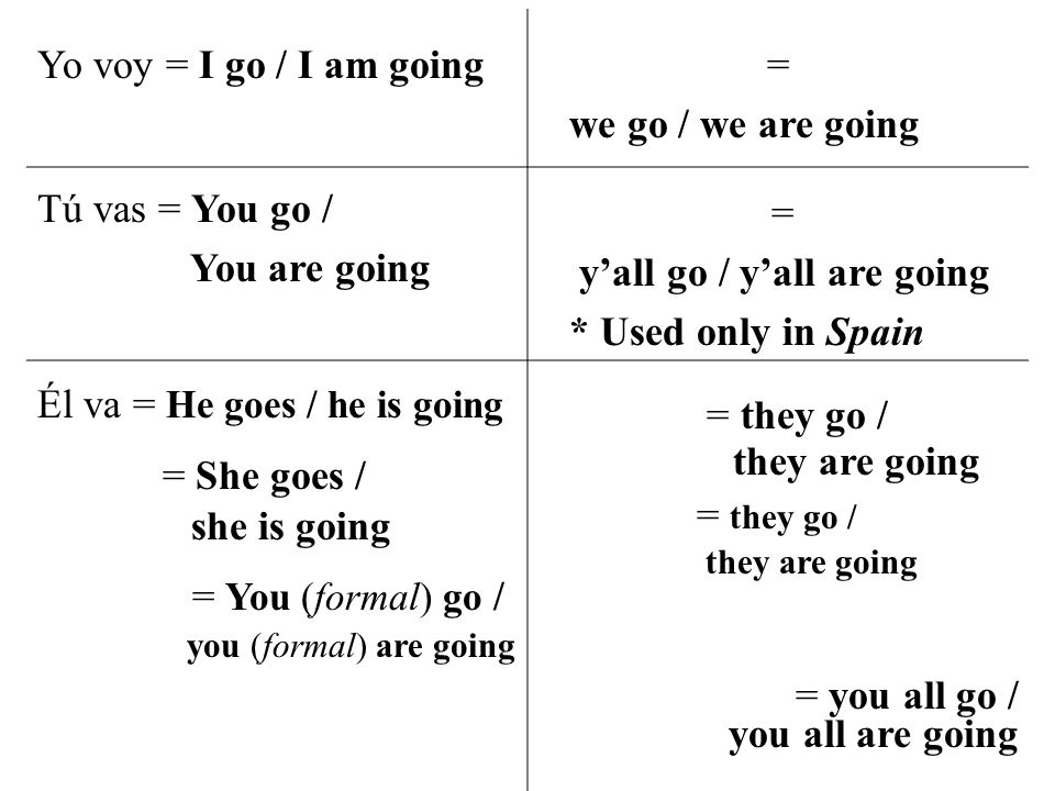 Yo voy = I go / I am going= we go / we are going Tú vas = You go / You are going = y'all go / y'all are going * Used only in Spain Él va = He goes / he is going Ella va = She goes / she is going Usted va = You (formal) go / you (formal) are going = they go / they are going = they go / they are going * Ellas is used when talking about girls/women only = you all go / you all are going