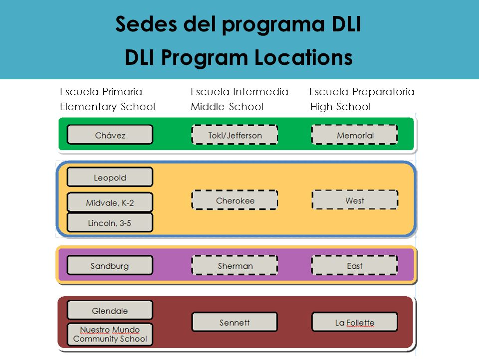 Escuela Primaria Escuela Intermedia Escuela Preparatoria Elementary School Middle School High School Sedes del programa DLI DLI Program Locations