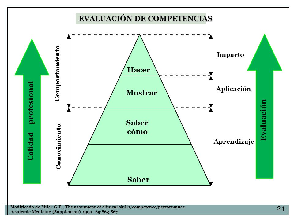Hacer Mostrar Saber cómo Saber Impacto Calidad profesional Modificado de Miler G.E., The assesment of clinical skills/competence/performance.