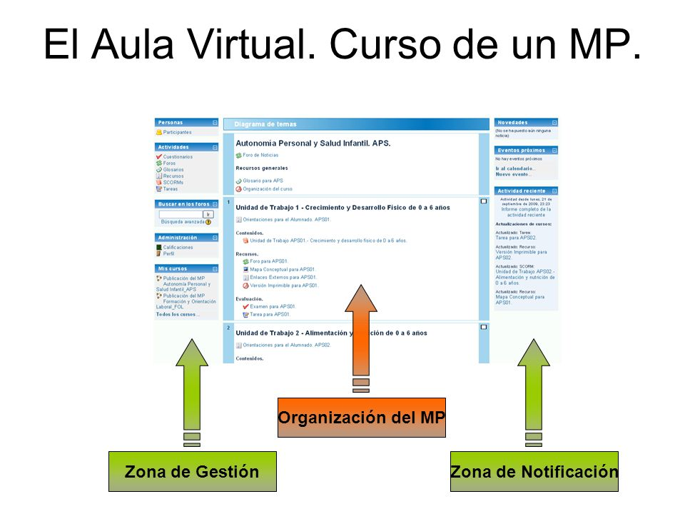 El Aula Virtual. Curso de un MP. Zona de GestiónZona de Notificación Organización del MP