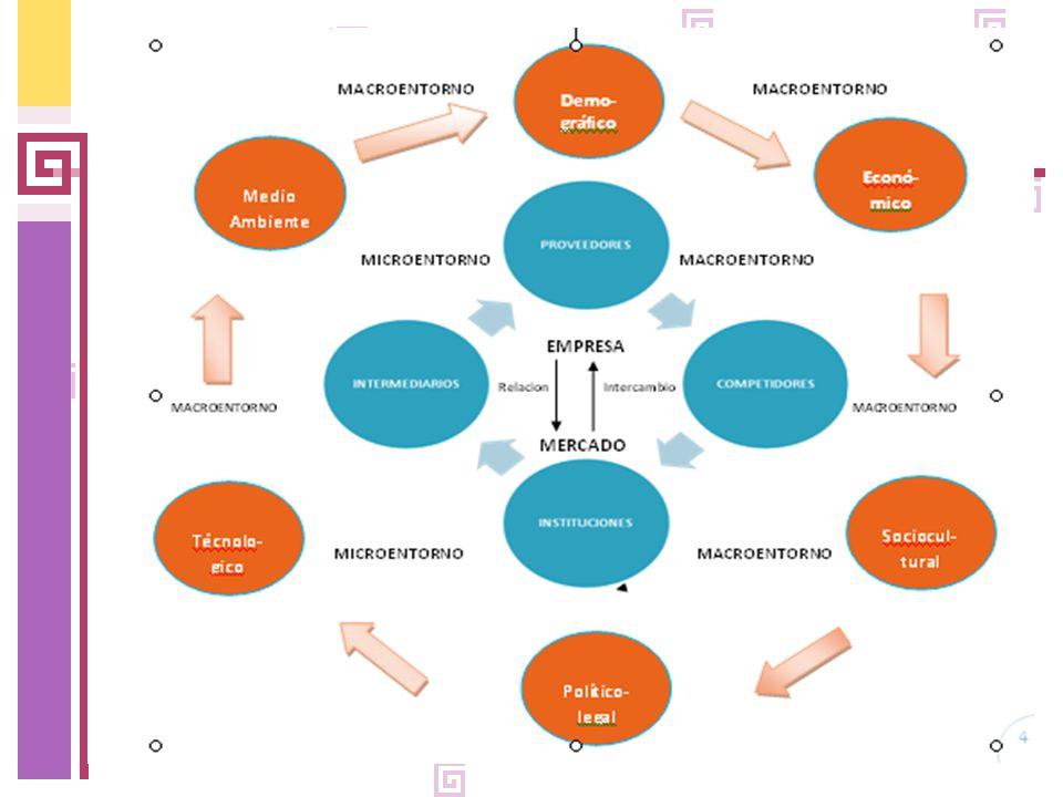 Estructura Del Mercado Concepto Clasificación Y El Ciclo De