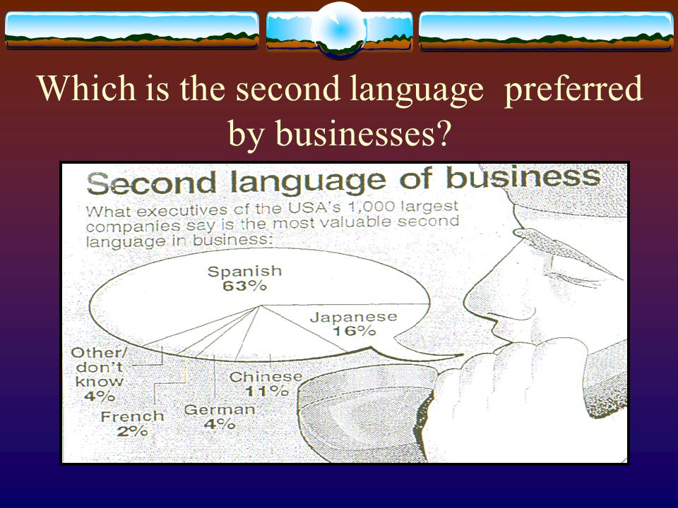 Which is the second language preferred by businesses