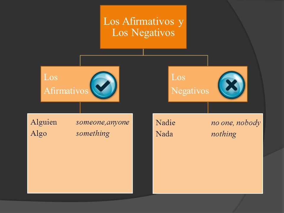 Los Afirmativos y Los Negativos Los Afirmativos Alguien someone,anyone Algo something Los Negativos Nadieno one, nobody Nadanothing