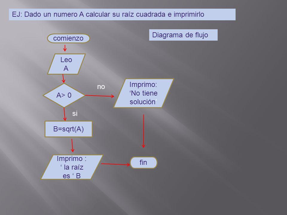 Diseo de diagramacin diagrama es una representacin grfica del 3 ej dado un numero a calcular su raz cuadrada ccuart Gallery