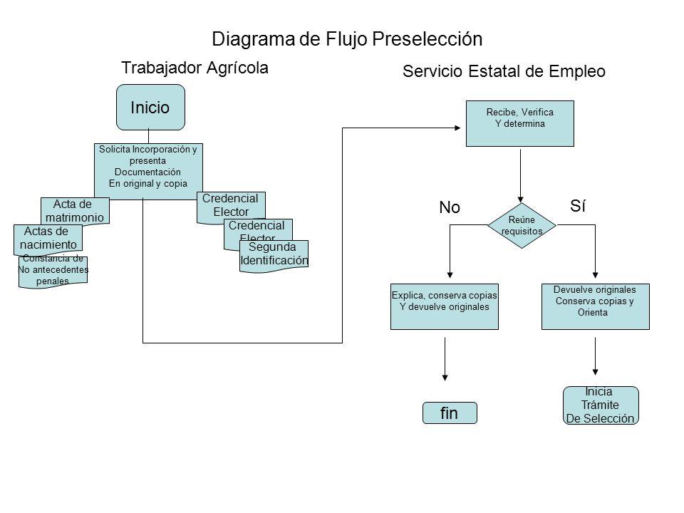 Diagrama de flujo preseleccin inicio solicita incorporacin y 1 diagrama de flujo ccuart Image collections