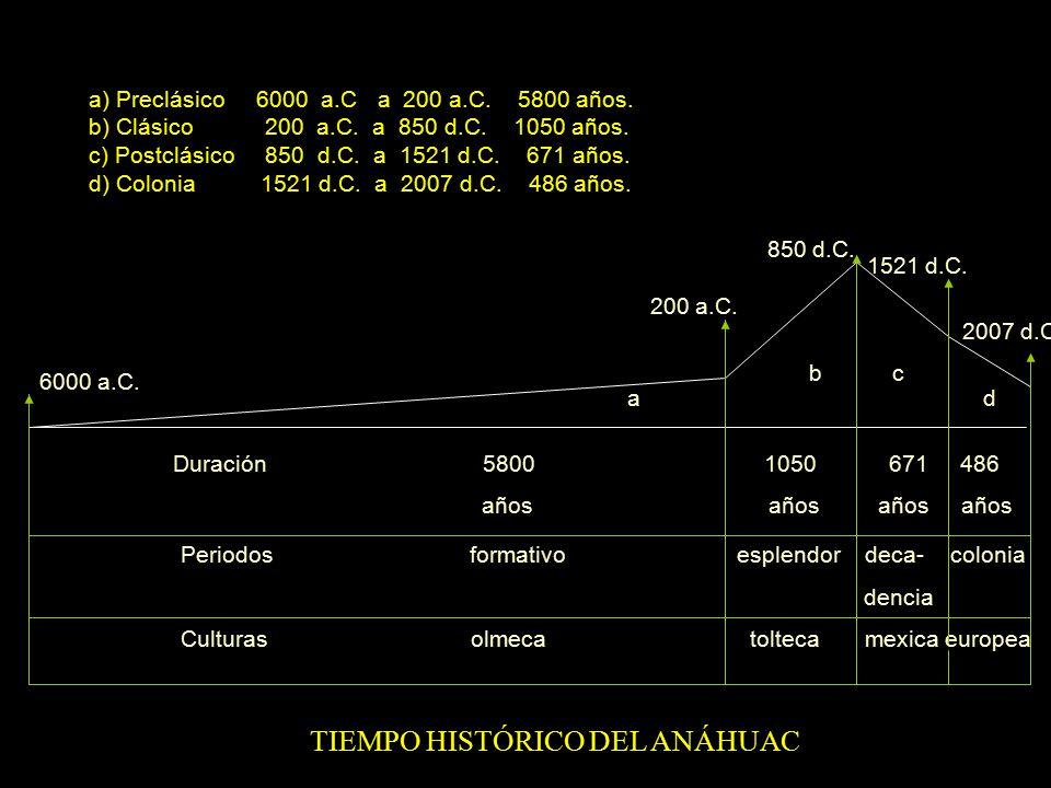 71. Los tres periodos del Anáhuac. Vídeo Toltecápsulas