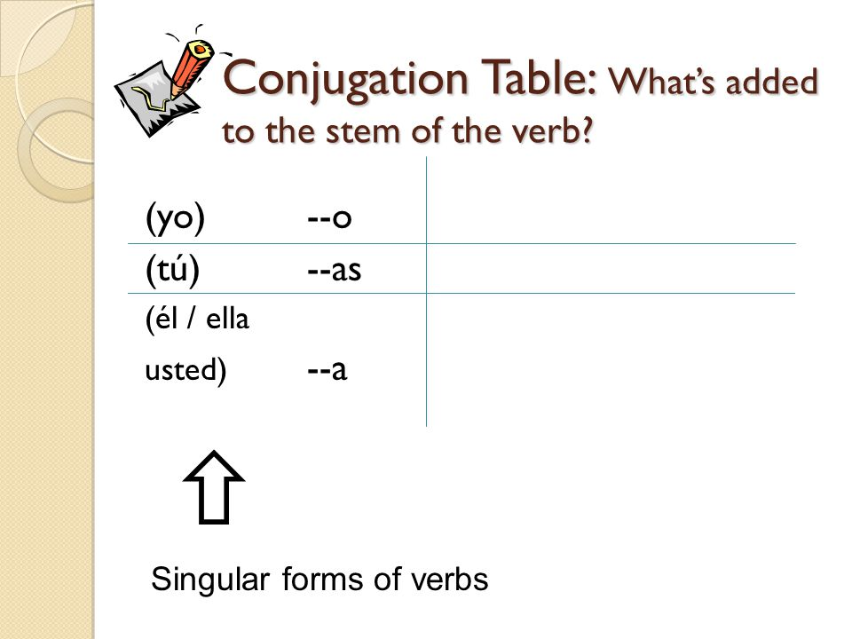 Conjugation Table: What's added to the stem of the verb.