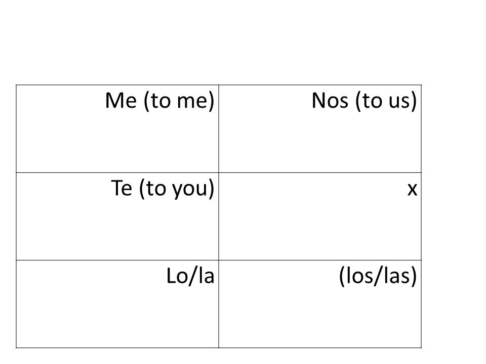 Me (to me)Nos (to us) Te (to you)x Lo/la(los/las)