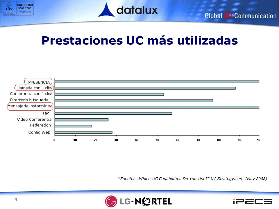 4 *Fuentes :Which UC Capabilities Do You Use UC Strategy.com (May 2008) Prestaciones UC más utilizadas