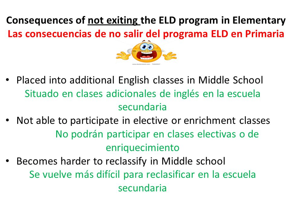 Consequences of not exiting the ELD program in Elementary Las consecuencias de no salir del programa ELD en Primaria Placed into additional English classes in Middle School Situado en clases adicionales de inglés en la escuela secundaria Not able to participate in elective or enrichment classes No podrán participar en clases electivas o de enriquecimiento Becomes harder to reclassify in Middle school Se vuelve más difícil para reclasificar en la escuela secundaria