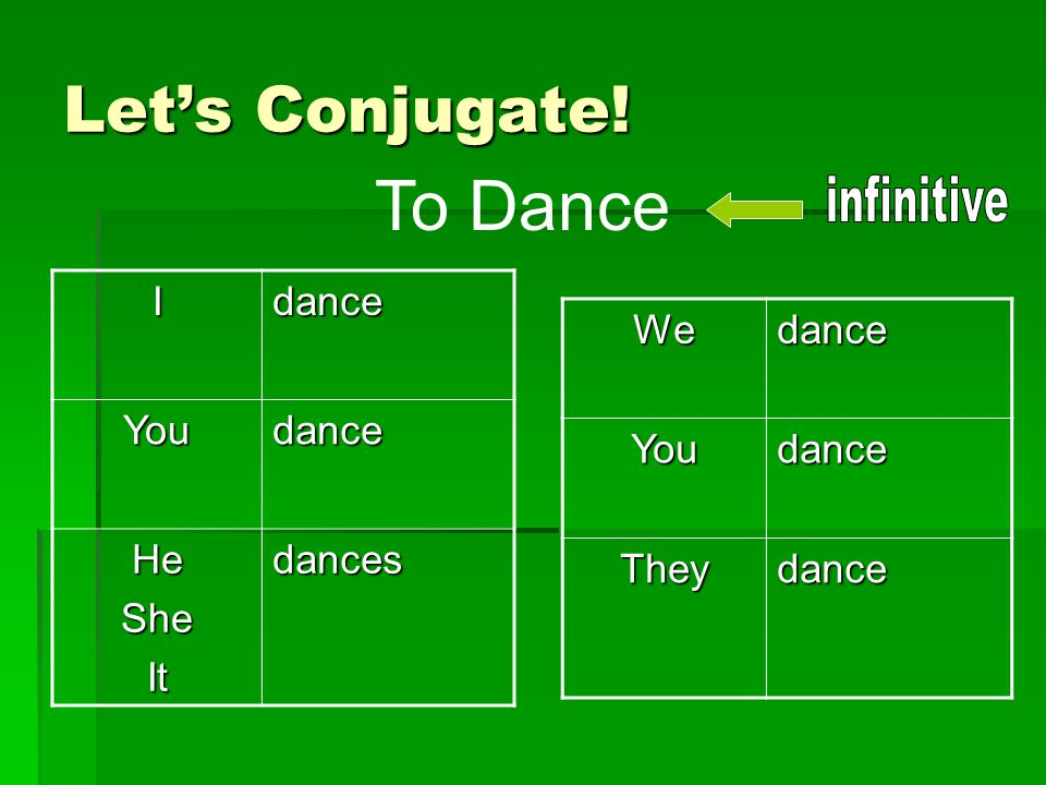 Let's Conjugate! IdanceYoudance HeSheItdances WedanceYoudance Theydance To Dance