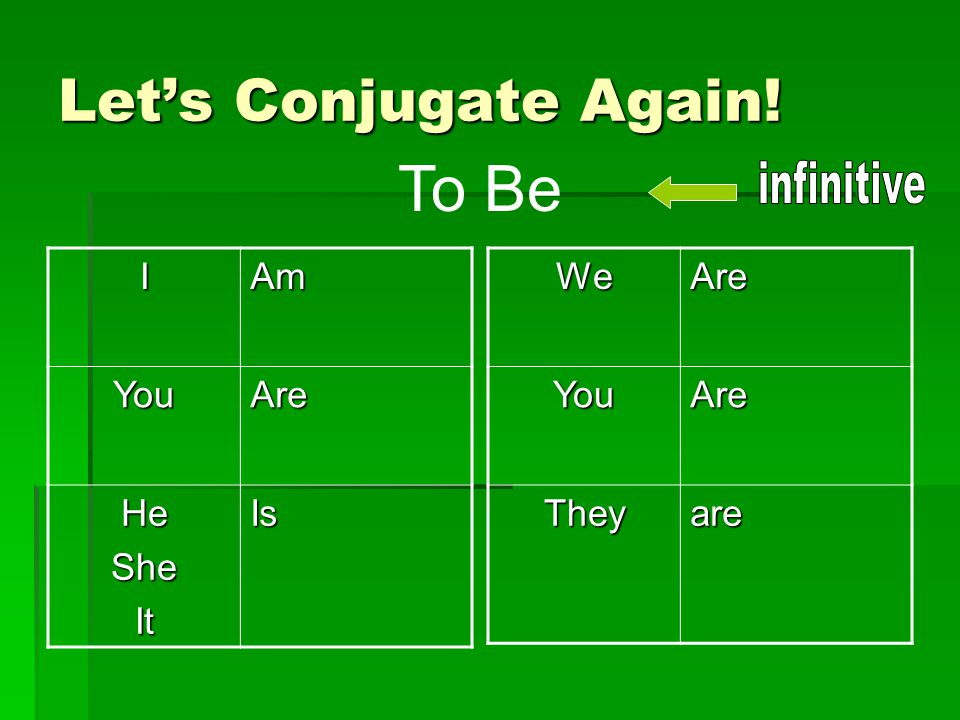 Let's Conjugate Again! To BeIAmYouAre HeSheItIsWeAreYouAre Theyare