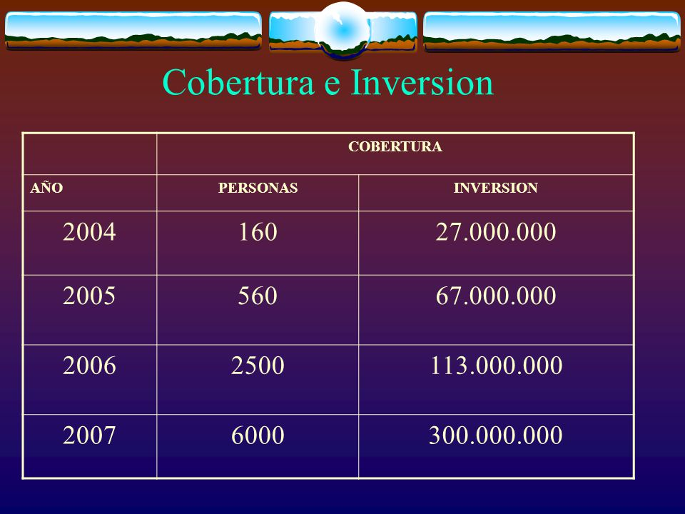 Cobertura e Inversion COBERTURA AÑOPERSONASINVERSION 200416027.000.000 200556067.000.000 20062500113.000.000 20076000300.000.000