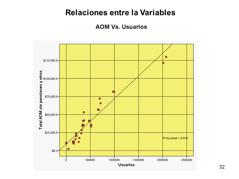 32 AOM Vs. Usuarios Relaciones entre la Variables