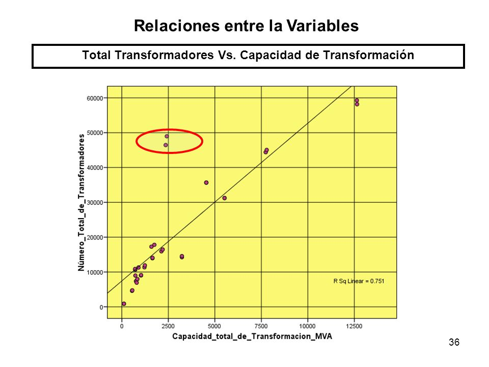 36 Total Transformadores Vs. Capacidad de Transformación Relaciones entre la Variables