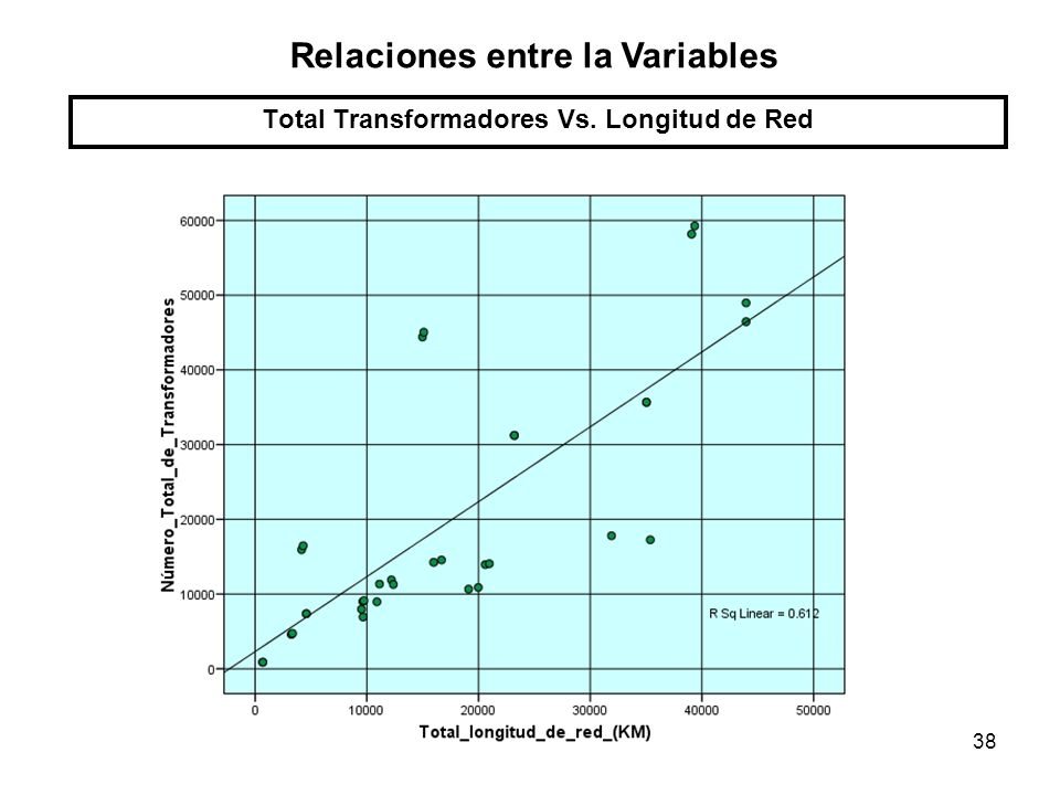 38 Total Transformadores Vs. Longitud de Red Relaciones entre la Variables