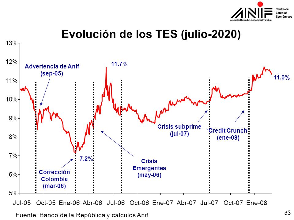 33 5% 6% 7% 8% 9% 10% 11% 12% 13% Jul-05Oct-05Ene-06Abr-06Jul-06Oct-06Ene-07Abr-07Jul-07Oct-07Ene-08 Fuente: Banco de la República y cálculos Anif Evolución de los TES (julio-2020) Corrección Colombia (mar-06) Crisis subprime (jul-07) 11.7% 7.2% Advertencia de Anif (sep-05) 11.0% Crisis Emergentes (may-06) 'Credit Crunch' (ene-08)