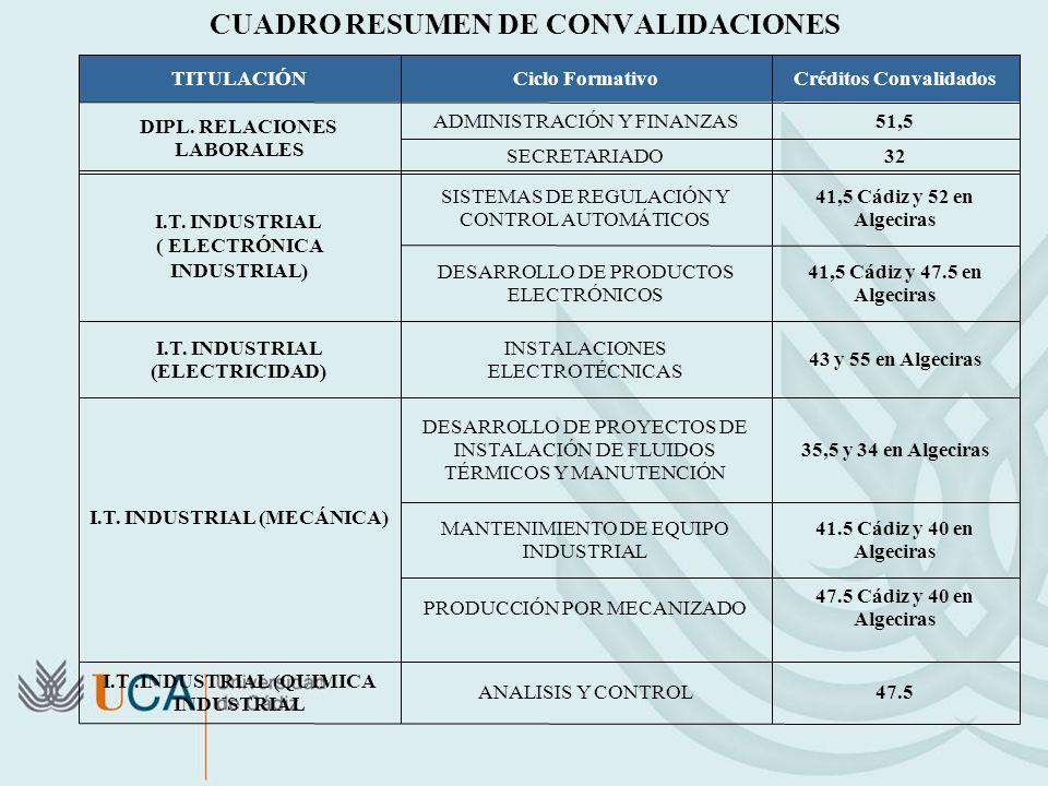 Convalidaciones De Ciclos Formativos De Grado Superior