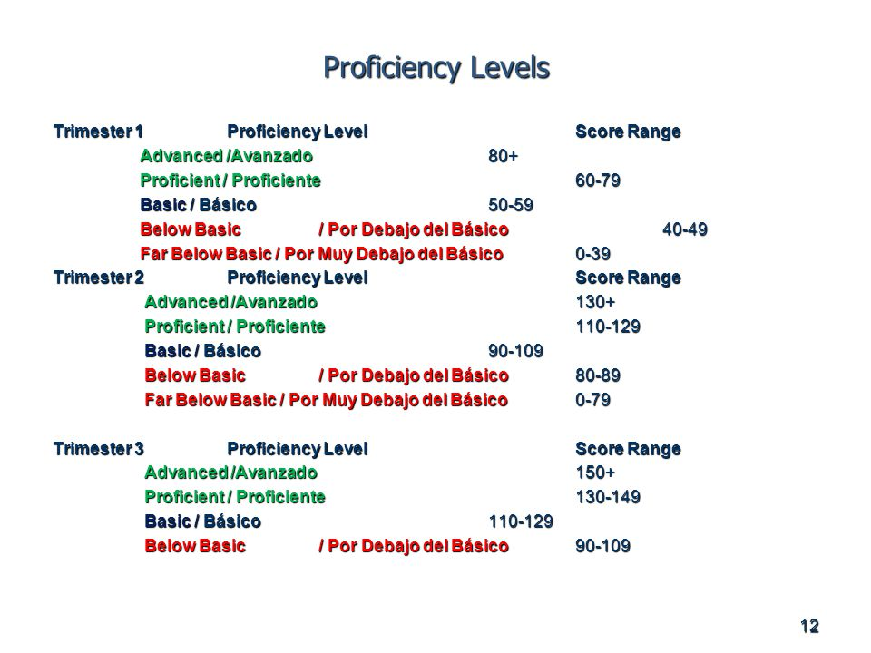 Proficiency Levels Trimester 1Proficiency Level Score Range Advanced /Avanzado80+ Proficient / Proficiente60-79 Basic / Básico50-59 Below Basic / Por Debajo del Básico40-49 Far Below Basic / Por Muy Debajo del Básico0-39 Trimester 2Proficiency LevelScore Range Advanced /Avanzado 130+ Advanced /Avanzado 130+ Proficient / Proficiente Proficient / Proficiente Basic / Básico Basic / Básico Below Basic / Por Debajo del Básico Below Basic / Por Debajo del Básico Far Below Basic / Por Muy Debajo del Básico 0-79 Far Below Basic / Por Muy Debajo del Básico 0-79 Trimester 3Proficiency LevelScore Range Advanced /Avanzado 150+ Advanced /Avanzado 150+ Proficient / Proficiente Proficient / Proficiente Basic / Básico Basic / Básico Below Basic / Por Debajo del Básico Below Basic / Por Debajo del Básico
