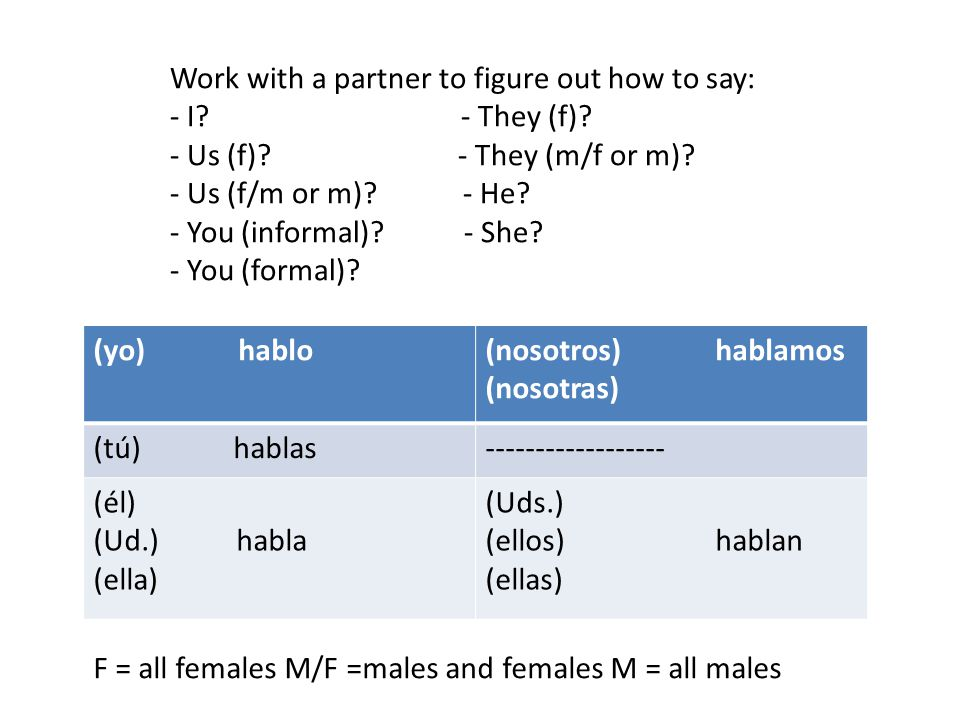 (yo) hablo(nosotros) hablamos (nosotras) (tú) hablas (él) (Ud.) habla (ella) (Uds.) (ellos) hablan (ellas) Work with a partner to figure out how to say: - I.