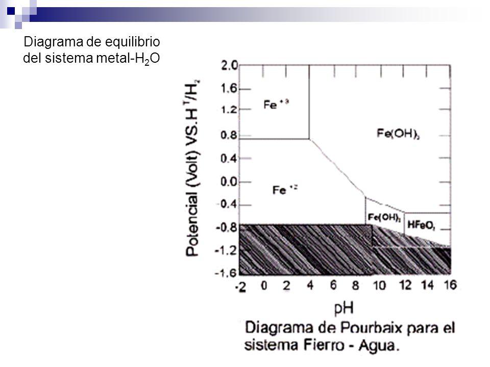 1 diagrama de pourbaix romn toloza ii semestre ppt descargar 12 diagrama de equilibrio del sistema metal h 2 o ccuart Images