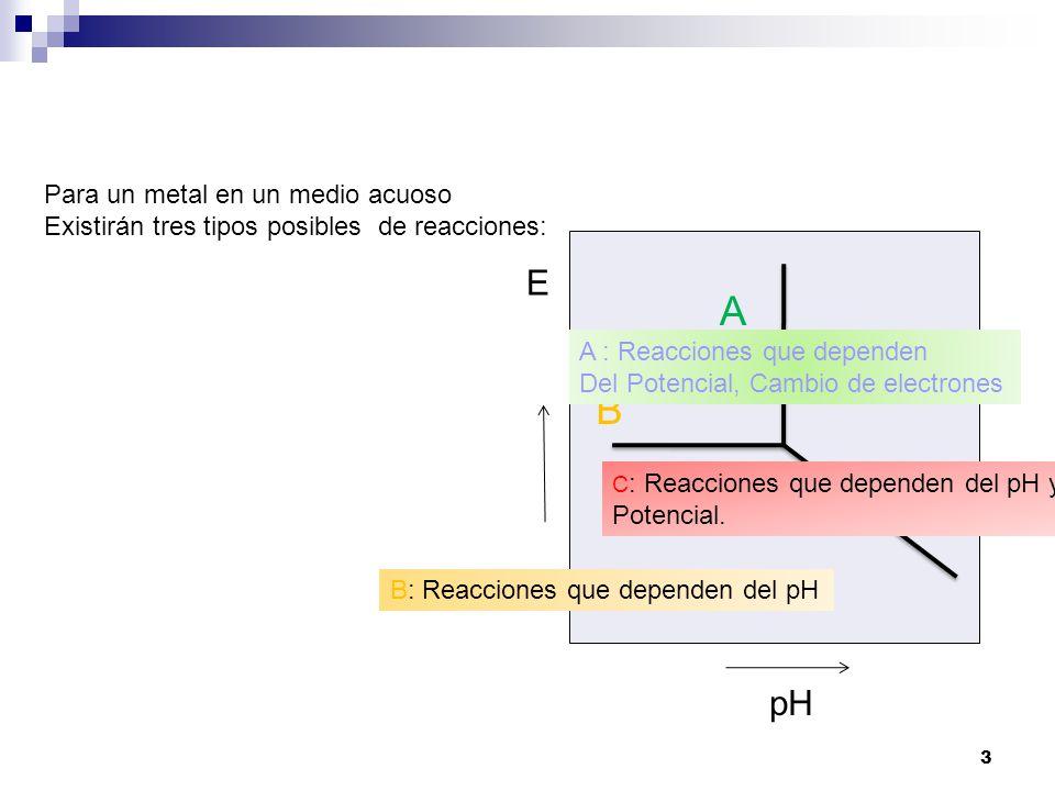 1 diagrama de pourbaix romn toloza ii semestre ppt descargar 3 3 ccuart Images