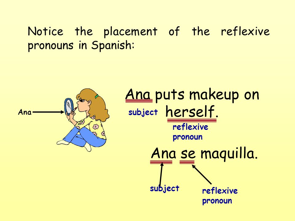Notice the placement of the reflexive pronouns in Spanish: Ana puts makeup on herself.