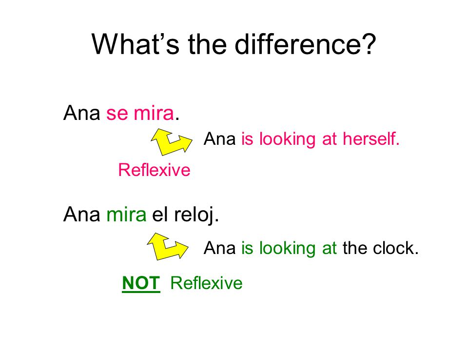 What's the difference. Ana mira el reloj. Ana se mira.
