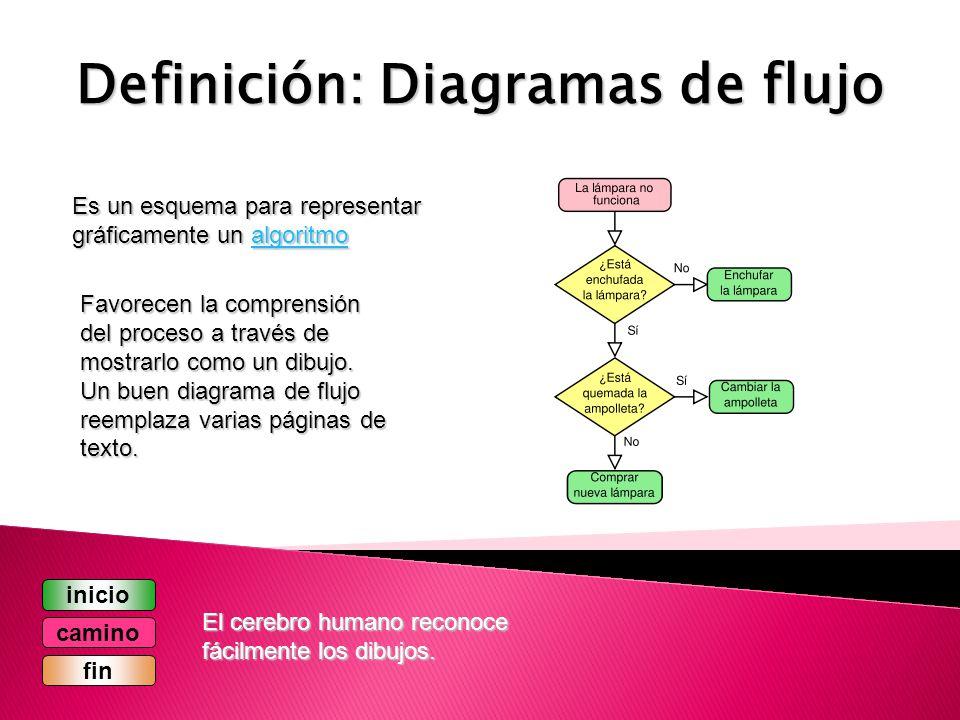 Algoritmos Presentado por: DAVID CUASTUMAL Est. Ingeniería de ...