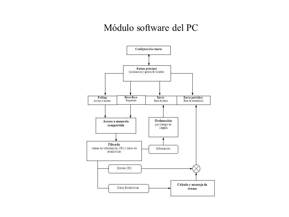 Presentación Proyecto Fin de Carrera - ITIEI TÍTULO: Sistema de ...
