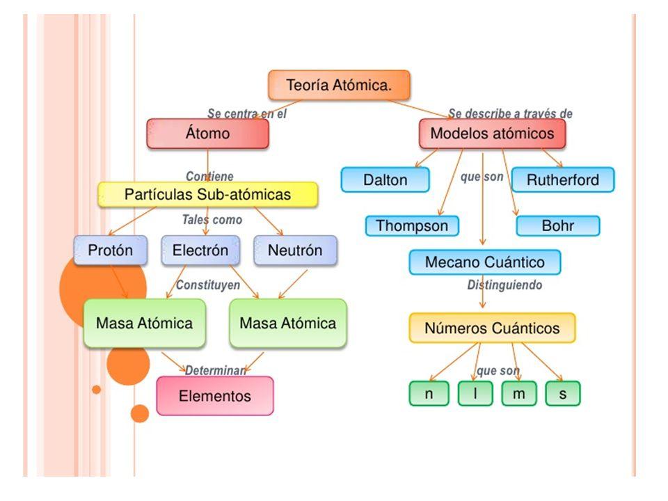 El Modelo Atómico Actual Y Sus Aplicaciones Ppt Video