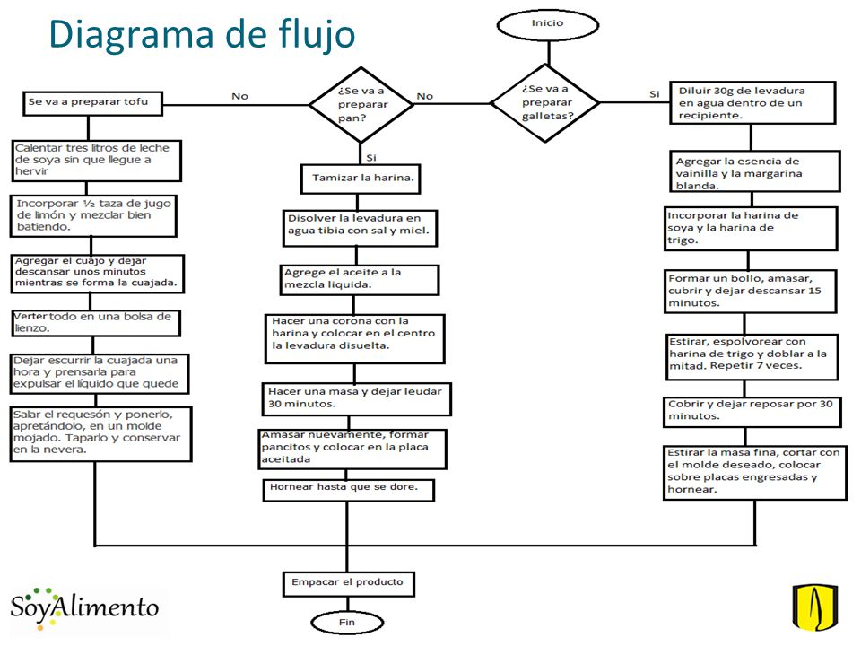 Sebastin calcetero daniel castro silvia pardo sergio romero mara 4 diagrama de flujo ccuart Choice Image