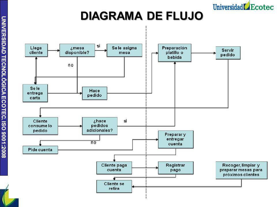 Universidad tecnolgica ecotec iso 9001 karla villalva andrea iso 90012008 18 diagrama de flujo ccuart Image collections