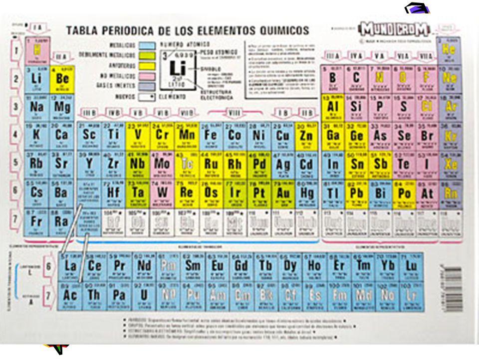Tabla periodica ae 1 comprender que toda la materia est 9 en la tabla peridica los elementos estn ordenados segn orden creciente de numero atmico z la cantidad de protones le da la identidad al tomo urtaz Gallery