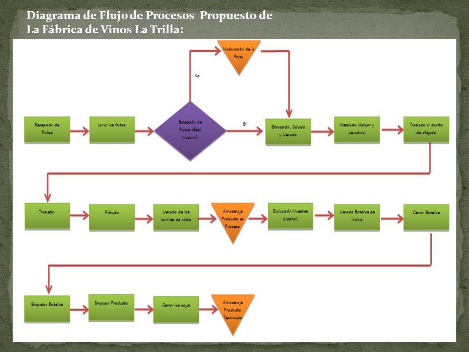 La trilla es una empresa productora de vinos ubicada en el municipio 26 diagrama de flujo de procesos propuesto de la fbrica de vinos la trilla ccuart Gallery