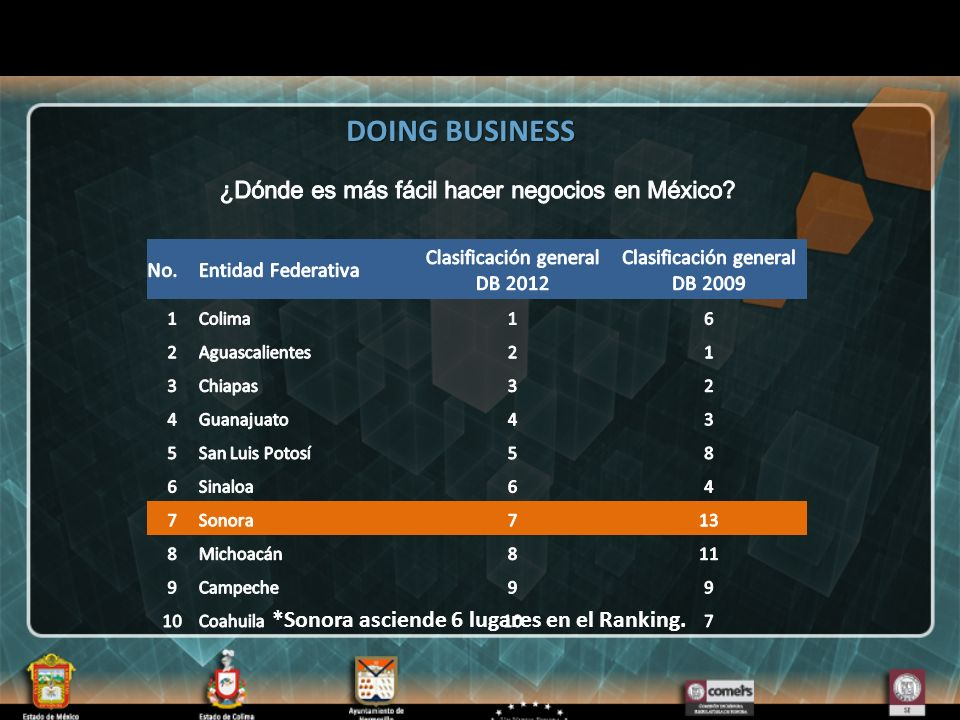 *Sonora asciende 6 lugares en el Ranking. DOING BUSINESS