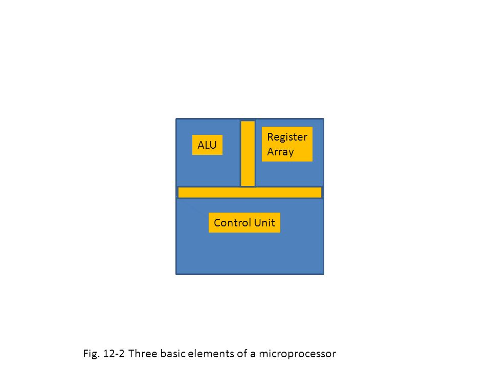 Fig Three basic elements of a microprocessor ALU Register Array Control Unit