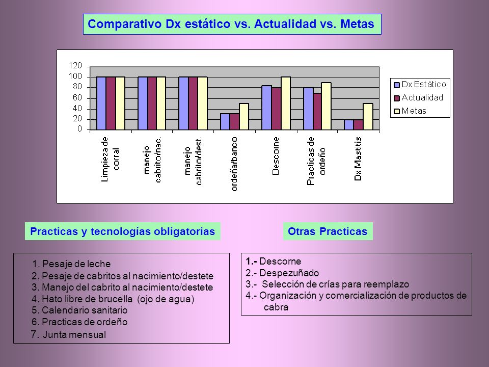Comparativo Dx estático vs. Actualidad vs. Metas 1.