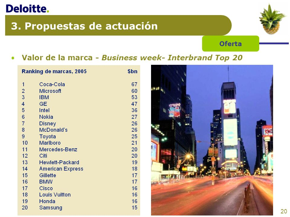 20 3. Propuestas de actuación Valor de la marca - Business week- Interbrand Top 20 Oferta